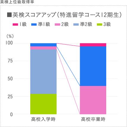 英検スコアアップ、高校卒業時には、英語検定準1級以上取得率58パーセント取得を表した棒グラフ。