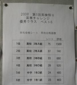 ▲前回の「春の英検まつり」での結果。やはり2-A、2-Bは上位につけています。