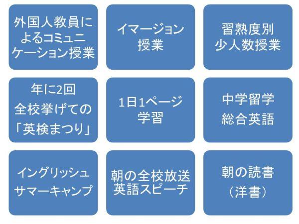 英語の取り組み