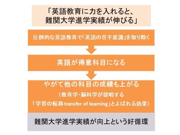英語教育に力を入れると難関大学進学実績が伸びる