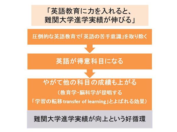 学習の転移