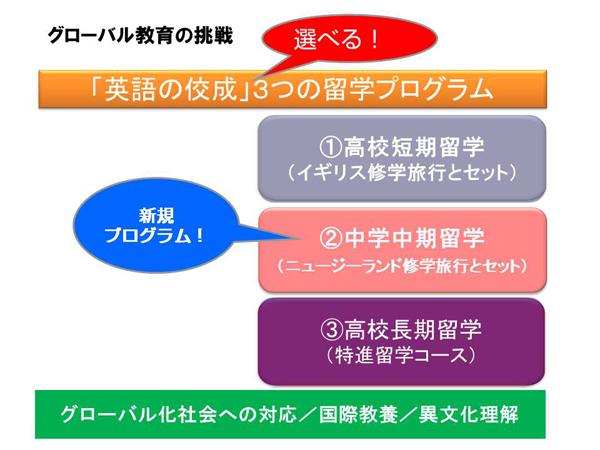 英語の佼成 3つの留学プログラム