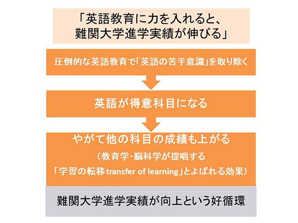 英語教育に力を入れると、難関大学進学実績が伸びる
