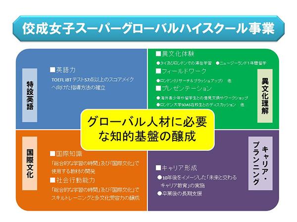 佼成女子スーパーグローバルハイスクール事業