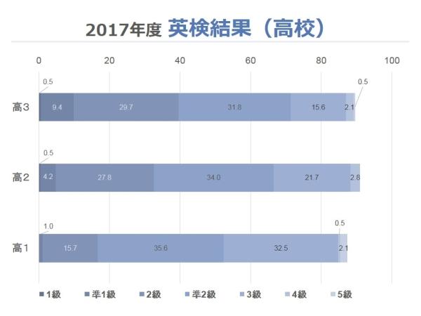 2017年度高校英検結果