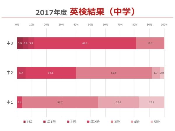 2017年度中学英検結果