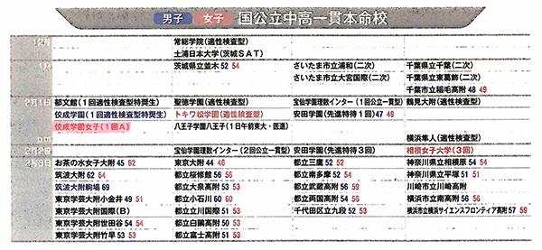 ダイヤモンド・セレクト 2018年8月号 中高一貫校・高校 大学合格力ランキング 2019年入試版