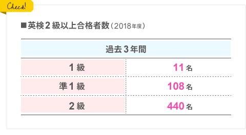英検2級以上合格者数のグラフ
