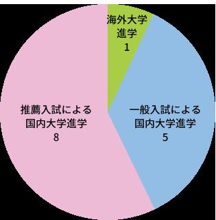 円グラフ、推薦入試による国内大学進学8人、一般入試による国内大学進学5人、海外大学進学1人