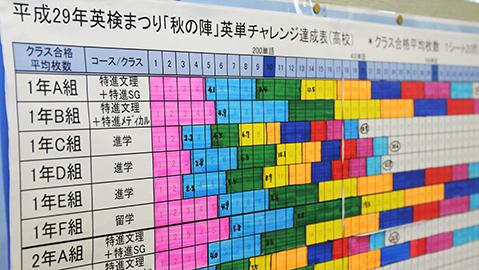 英検まつり、チャレンジ達成表、カラフルな色で達成箇所を塗っています。