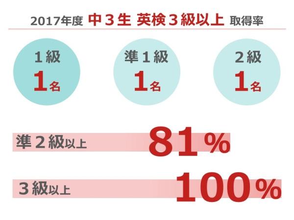 2017年度中3生 英検3級以上取得率、グラフ。1級1名、準1級1名、2級1名。準2級以上81%、3級以上100%