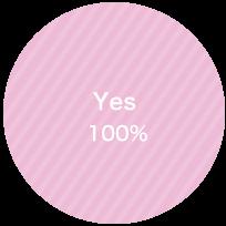 円グラフ Yes100%