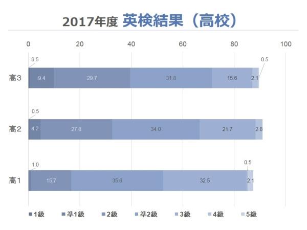 2017年度英検結果(高校)グラフ
