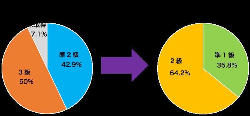 CEFR B1以上達成の円グラフ