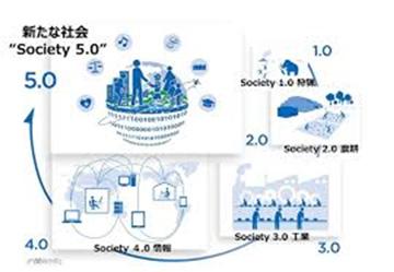 サイバー空間(仮想空間)とフィジカル空間(現実空間)を高度に融合させたシステムにより、経済発展と社会的課題の解決を両立する、人間中心の社会(Society)